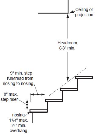 A diagram of rise and run requirements from the City of Portland