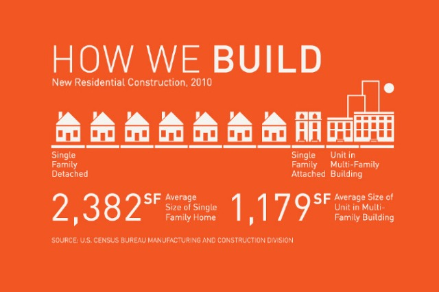 http://www.pasteinplace.com/How-We-Live-vs-How-We-Build