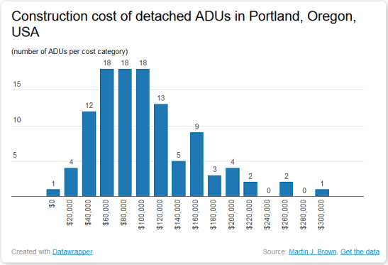 detached-cost