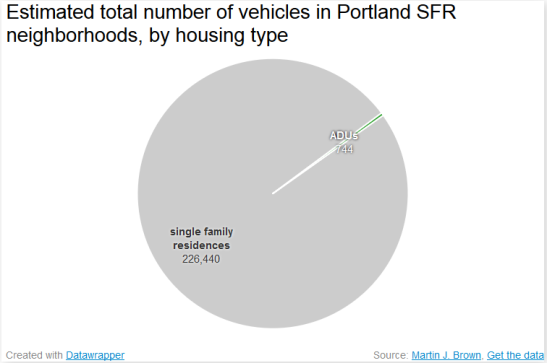 pie graph showing nearly all Portland cars come from houses, not ADUs
