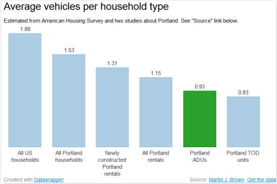 bar graph showing average vehicles per household type