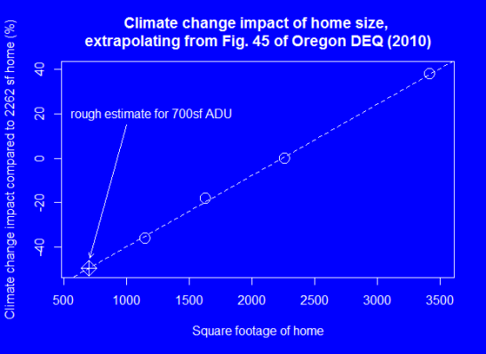 graph shows that ADUs have about half the climate change impact of a standard size home