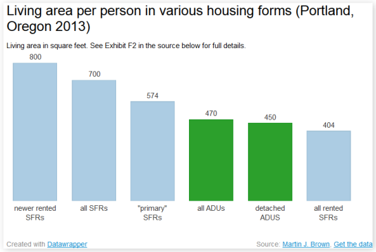 graph of living area per person in various housing forms, showing that ADUs are usually lower than SFRs