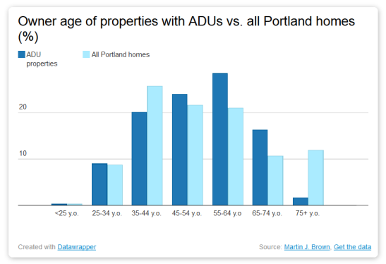 bar graph showing age distribution of owners of Portland ADUs compared to all Portland homes