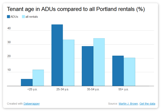 bar graph showing tenant age in ADUs and other rentals