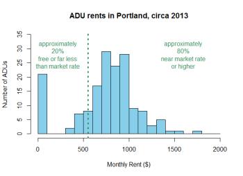 graph of ADU rents in Portland, Oregon circa 2013