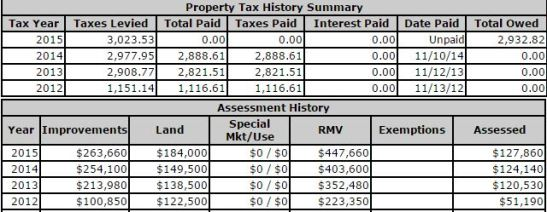 property tax increases for ADUs in 2014 ADU Tour