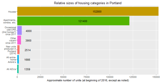 chart showing relative number of housing units