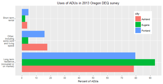 bar chart showing uses of ADUs in three Oregon cities