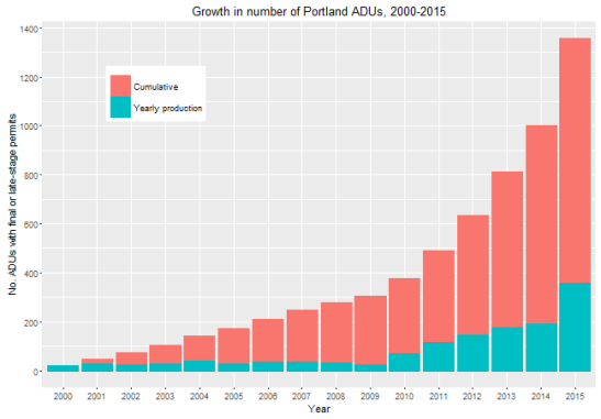 bar chart of growing ADU numbers