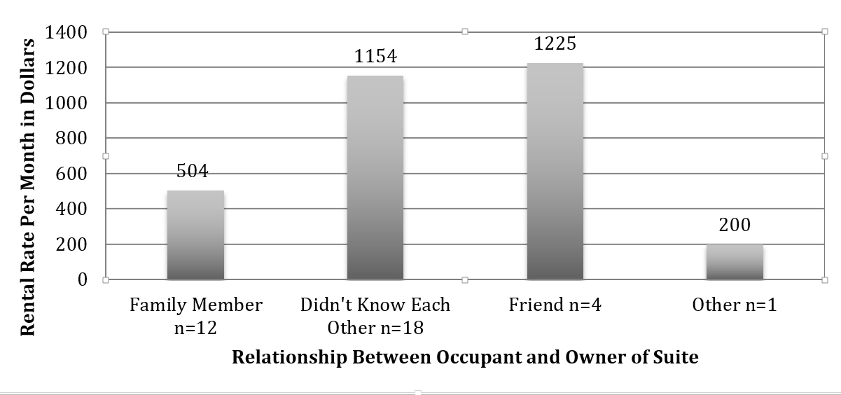 chart showing relationship of ADU rent to landlord-tenant relationship